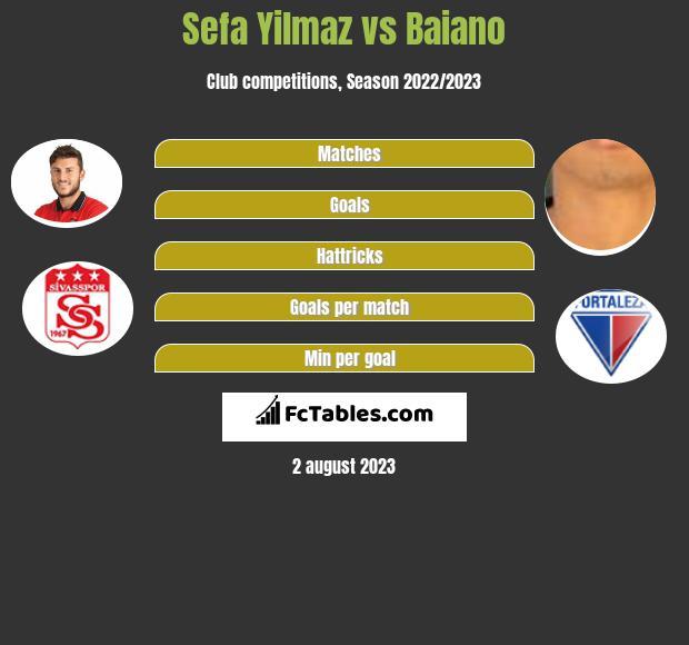 Sefa Yilmaz vs Baiano infographic