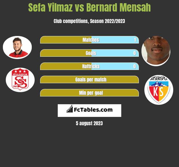 Sefa Yilmaz vs Bernard Mensah infographic