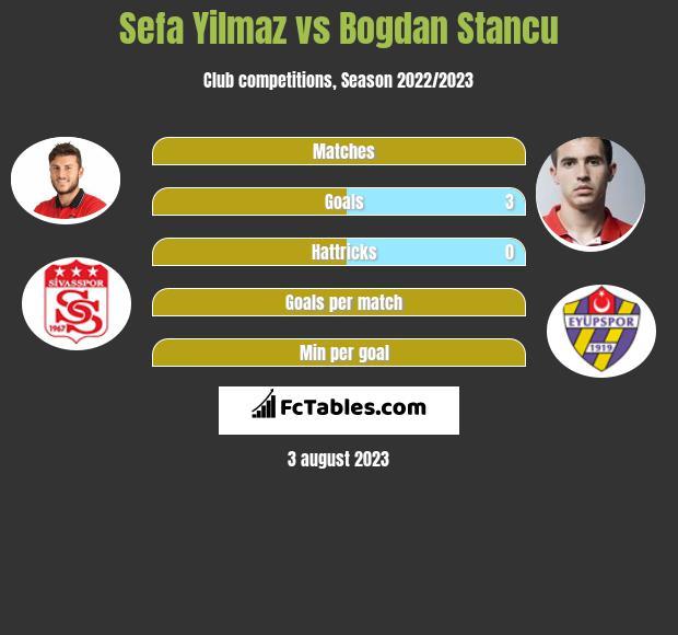 Sefa Yilmaz vs Bogdan Stancu infographic