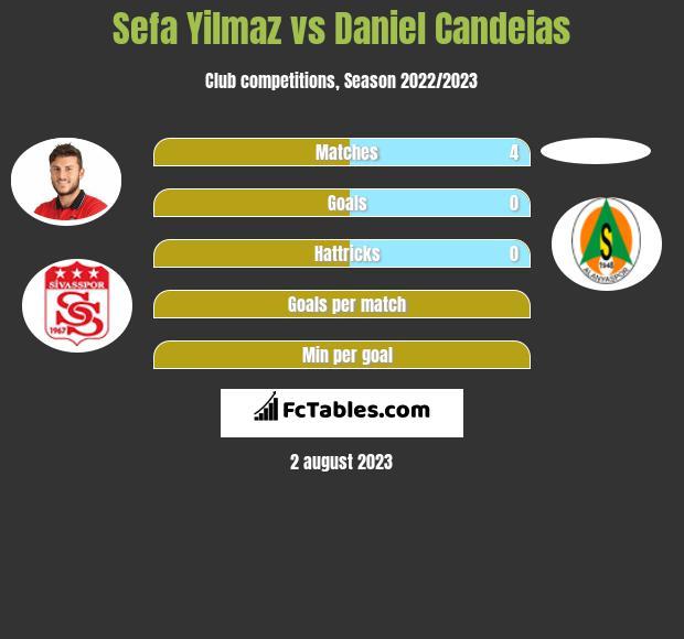 Sefa Yilmaz vs Daniel Candeias infographic