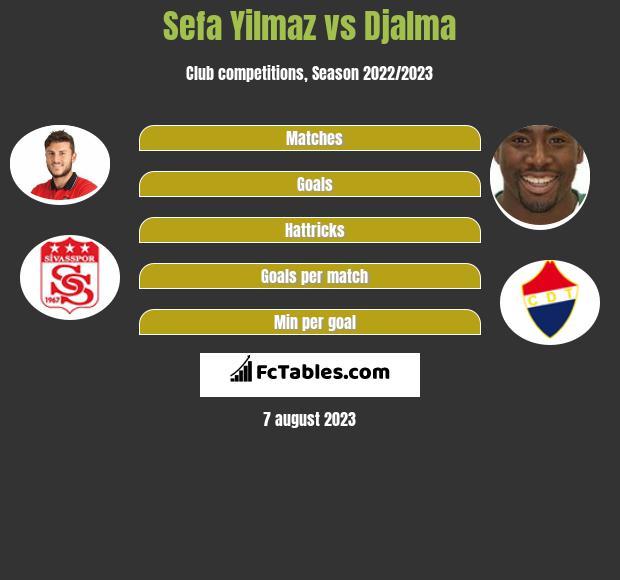 Sefa Yilmaz vs Djalma infographic