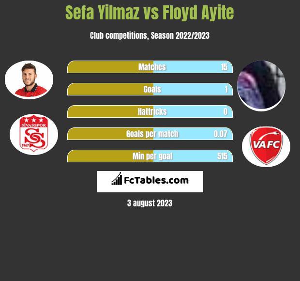 Sefa Yilmaz vs Floyd Ayite infographic