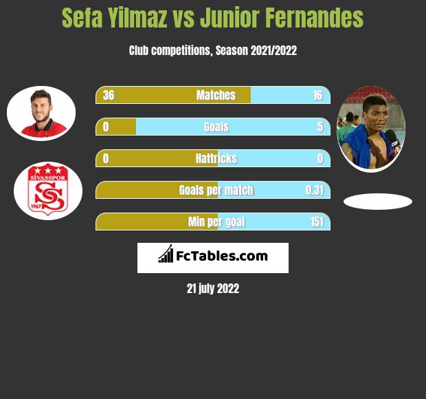 Sefa Yilmaz vs Junior Fernandes infographic