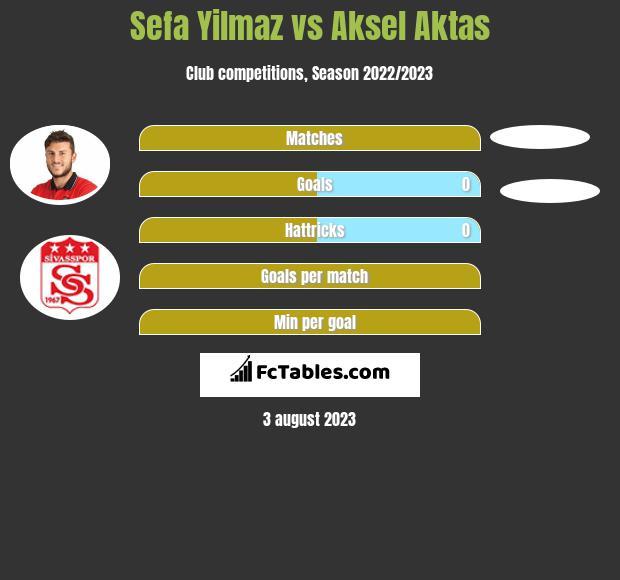 Sefa Yilmaz vs Aksel Aktas infographic