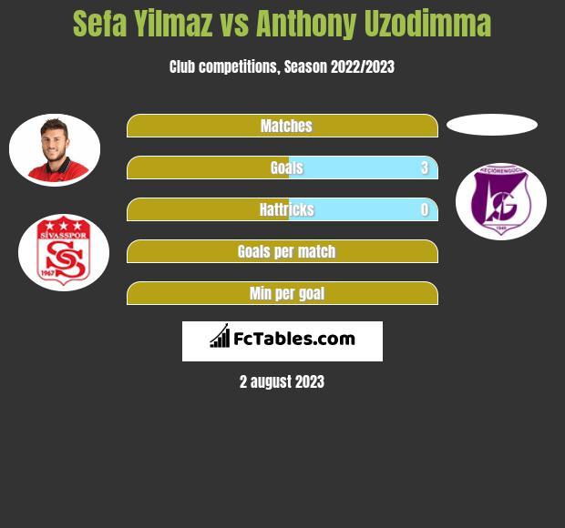 Sefa Yilmaz vs Anthony Uzodimma infographic