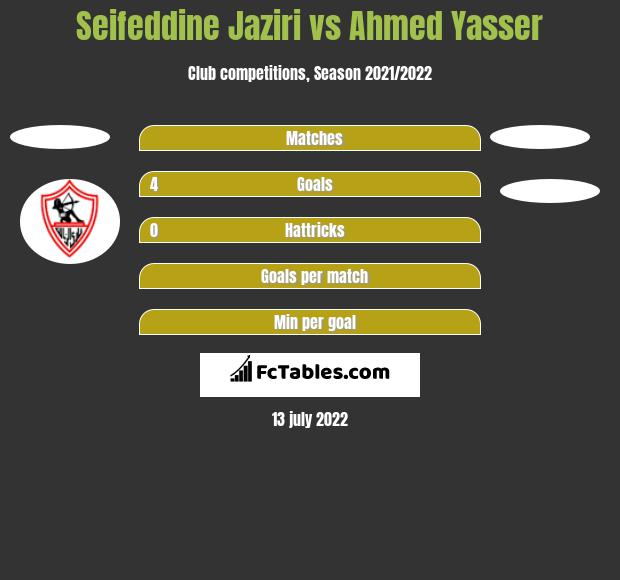 Seifeddine Jaziri vs Ahmed Yasser h2h player stats