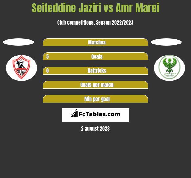 Seifeddine Jaziri vs Amr Marei h2h player stats