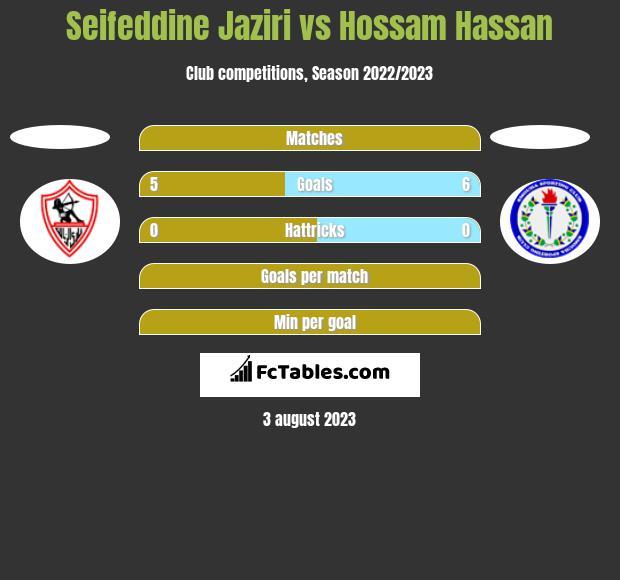 Seifeddine Jaziri vs Hossam Hassan h2h player stats