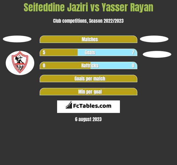 Seifeddine Jaziri vs Yasser Rayan h2h player stats