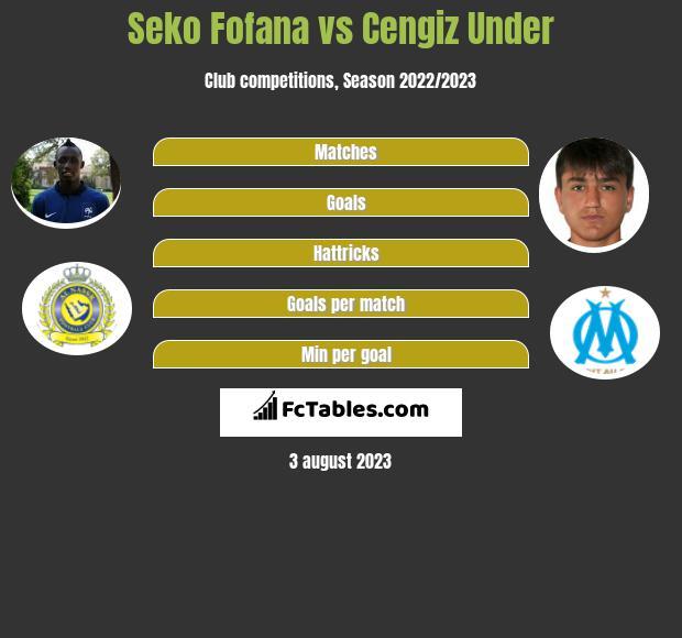 Seko Fofana vs Cengiz Under h2h player stats