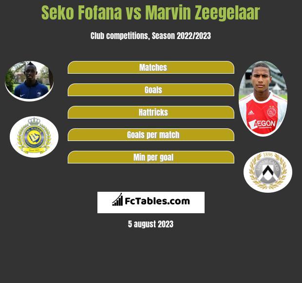 Seko Fofana vs Marvin Zeegelaar infographic