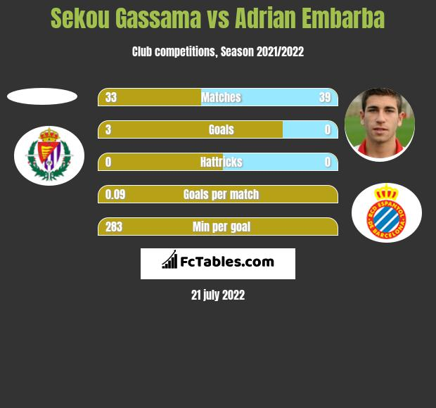 Sekou Gassama vs Adrian Embarba h2h player stats