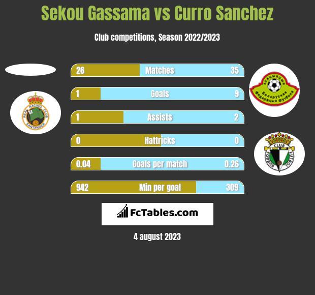 Sekou Gassama vs Curro Sanchez h2h player stats