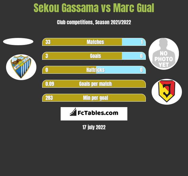 Sekou Gassama vs Marc Gual h2h player stats