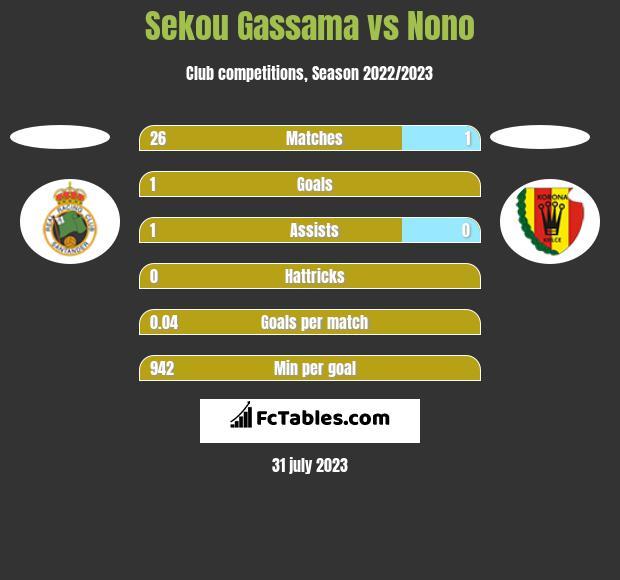 Sekou Gassama vs Nono h2h player stats