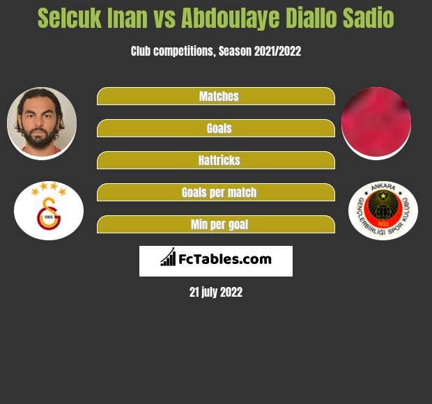Selcuk Inan vs Abdoulaye Diallo Sadio infographic