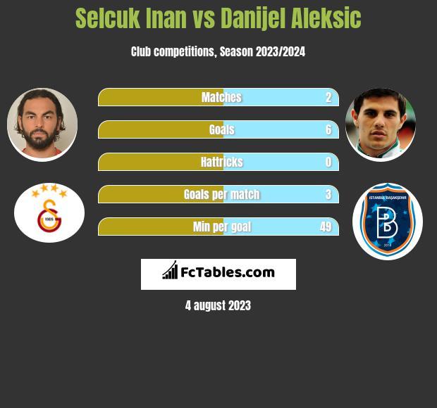 Selcuk Inan vs Danijel Aleksić infographic