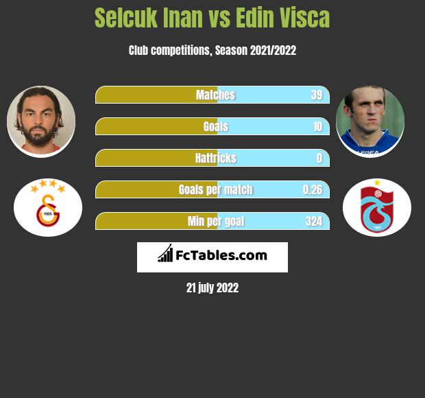 Selcuk Inan vs Edin Visća infographic