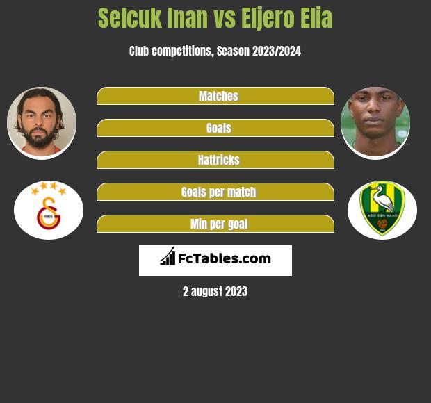 Selcuk Inan vs Eljero Elia infographic