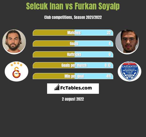 Selcuk Inan infographic statistics for Gaziantep BB