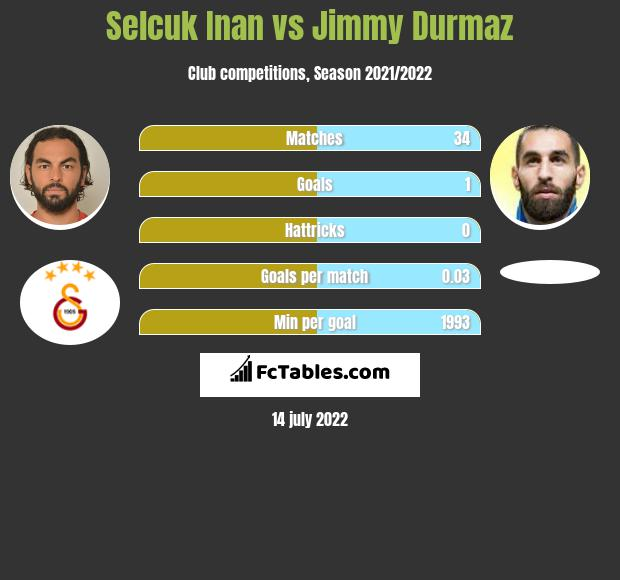 Selcuk Inan vs Jimmy Durmaz infographic