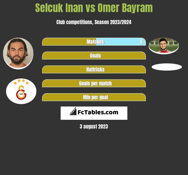 Selcuk Inan vs Omer Bayram infographic