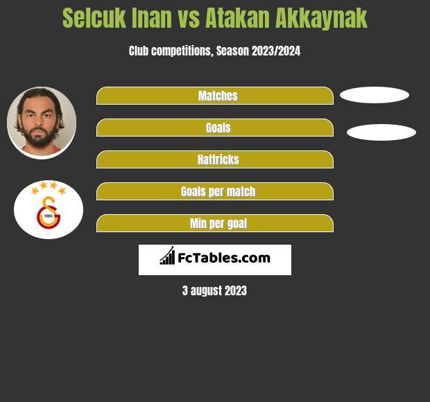 Selcuk Inan vs Atakan Akkaynak infographic
