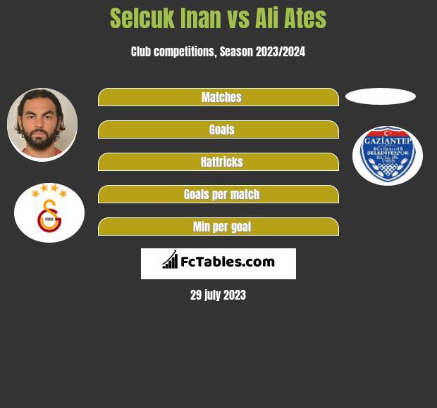 Selcuk Inan vs Ali Ates infographic