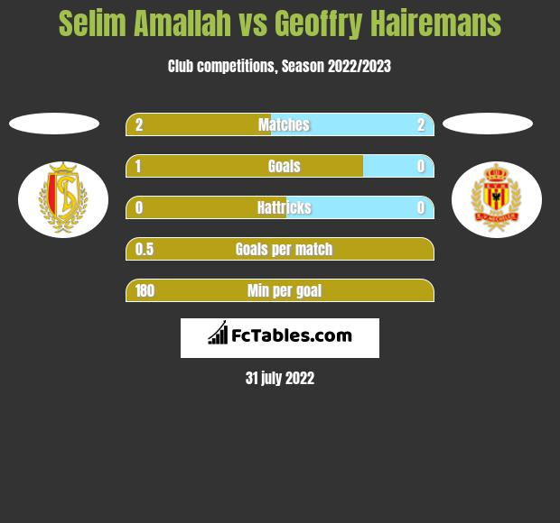 Selim Amallah vs Geoffry Hairemans h2h player stats