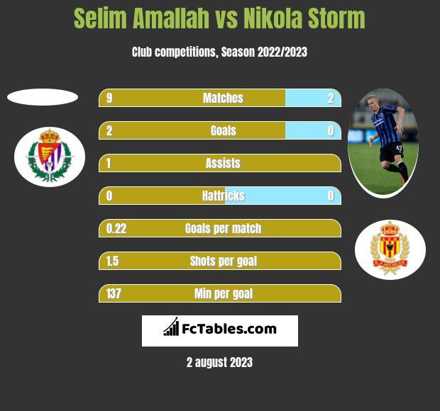 Selim Amallah vs Nikola Storm h2h player stats