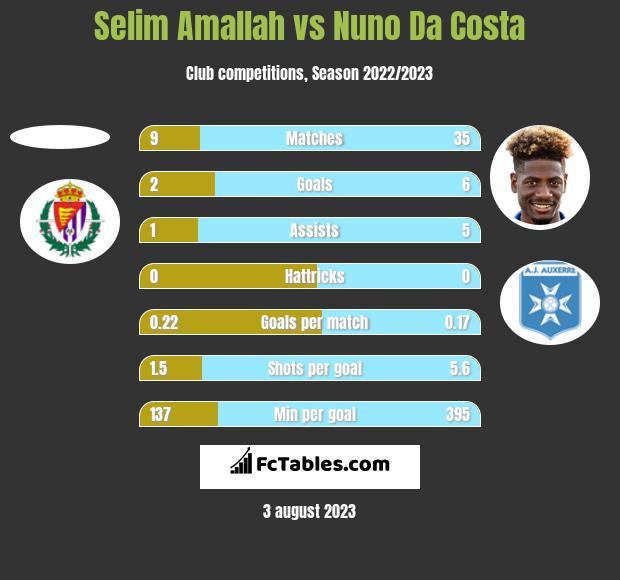 Selim Amallah vs Nuno Da Costa h2h player stats