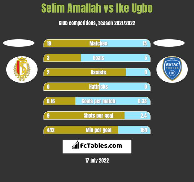 Selim Amallah vs Ike Ugbo h2h player stats