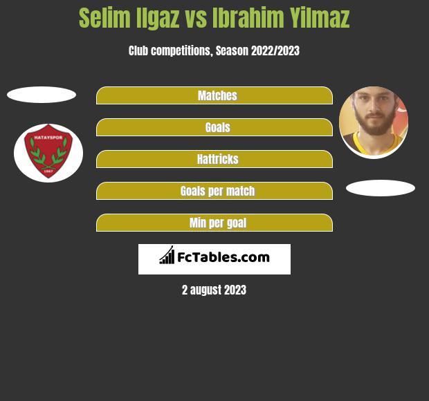 Selim Ilgaz vs Ibrahim Yilmaz h2h player stats