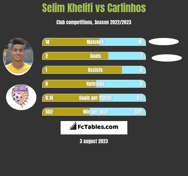 Selim Khelifi vs Carlinhos infographic
