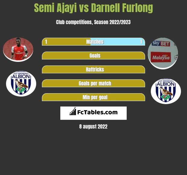 Semi Ajayi infographic statistics for West Bromwich Albion