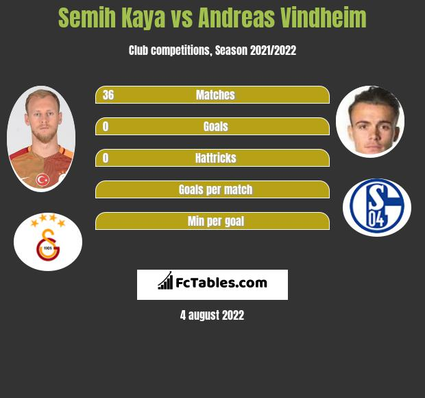 Semih Kaya infographic statistics for Sparta Prague