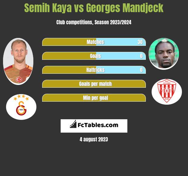 Semih Kaya vs Georges Mandjeck infographic