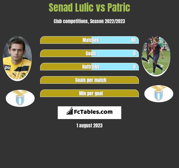 Senad Lulic vs Patric infographic
