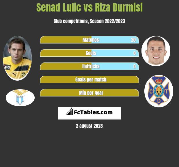 Senad Lulic vs Riza Durmisi infographic