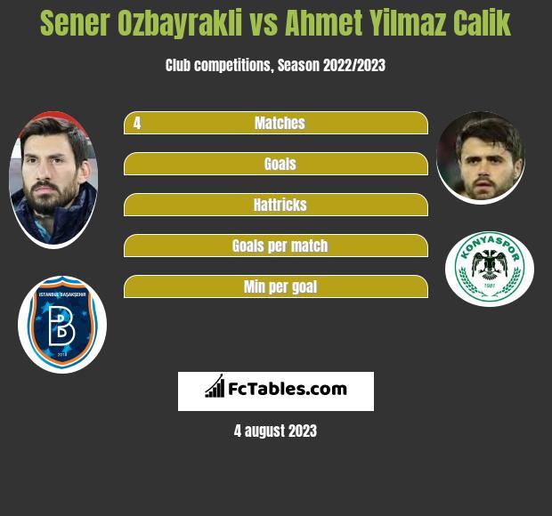 Sener Ozbayrakli vs Ahmet Yilmaz Calik infographic