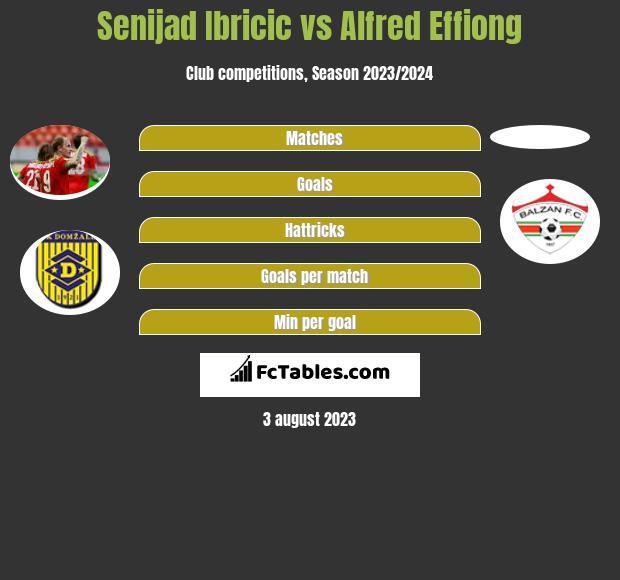 Senijad Ibricic vs Alfred Effiong h2h player stats