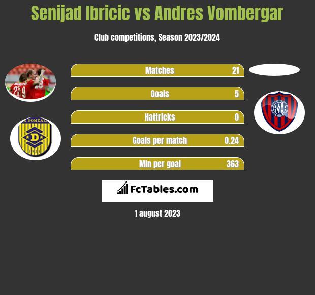 Senijad Ibricic vs Andres Vombergar h2h player stats