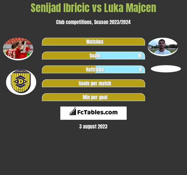Senijad Ibricić vs Luka Majcen h2h player stats