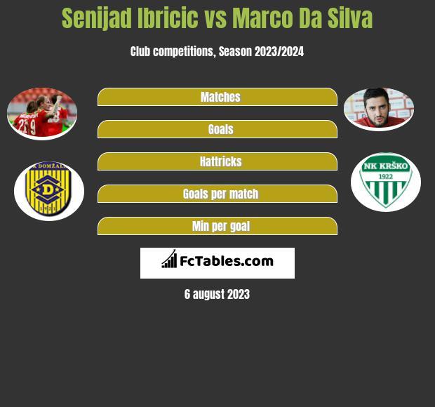 Senijad Ibricic vs Marco Da Silva infographic
