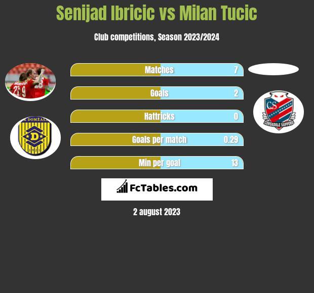 Senijad Ibricic vs Milan Tucic h2h player stats