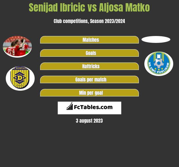Senijad Ibricic vs Aljosa Matko h2h player stats