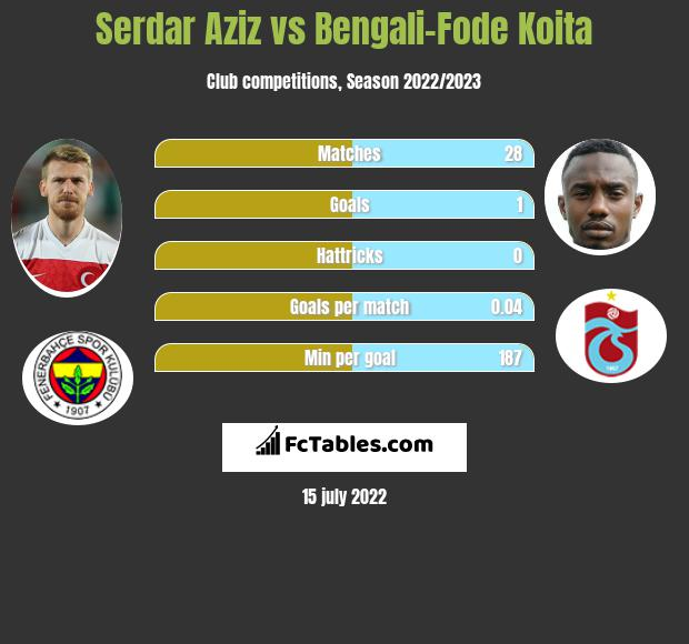 Serdar Aziz vs Bengali-Fode Koita infographic