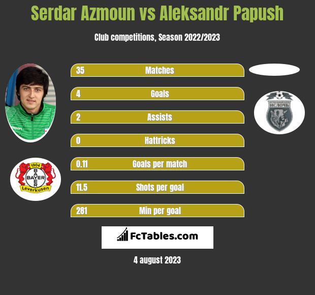 Serdar Azmoun vs Aleksandr Papush infographic