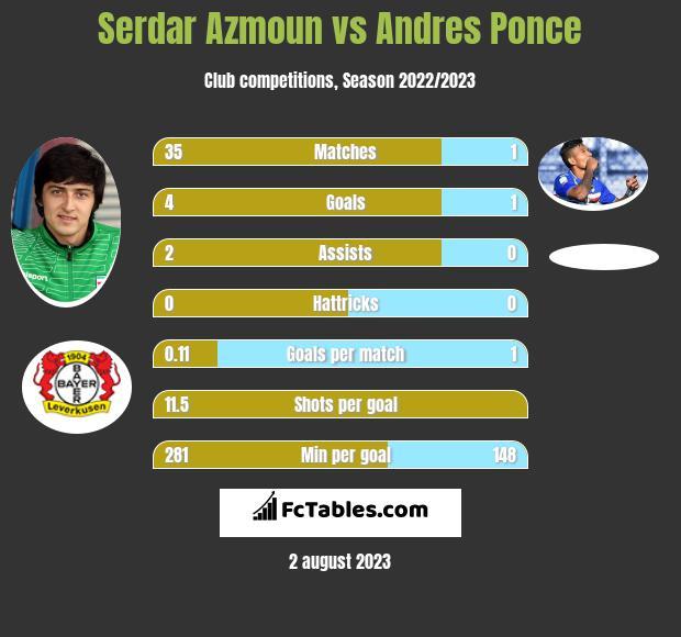 Serdar Azmoun vs Andres Ponce h2h player stats