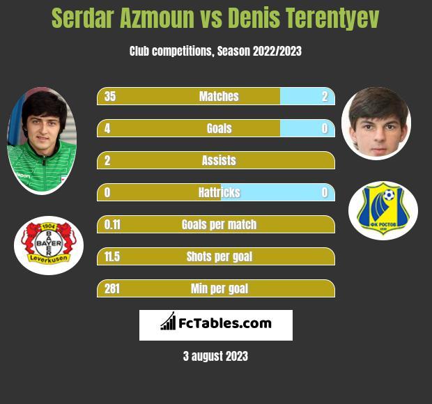 Serdar Azmoun vs Denis Terentyev h2h player stats